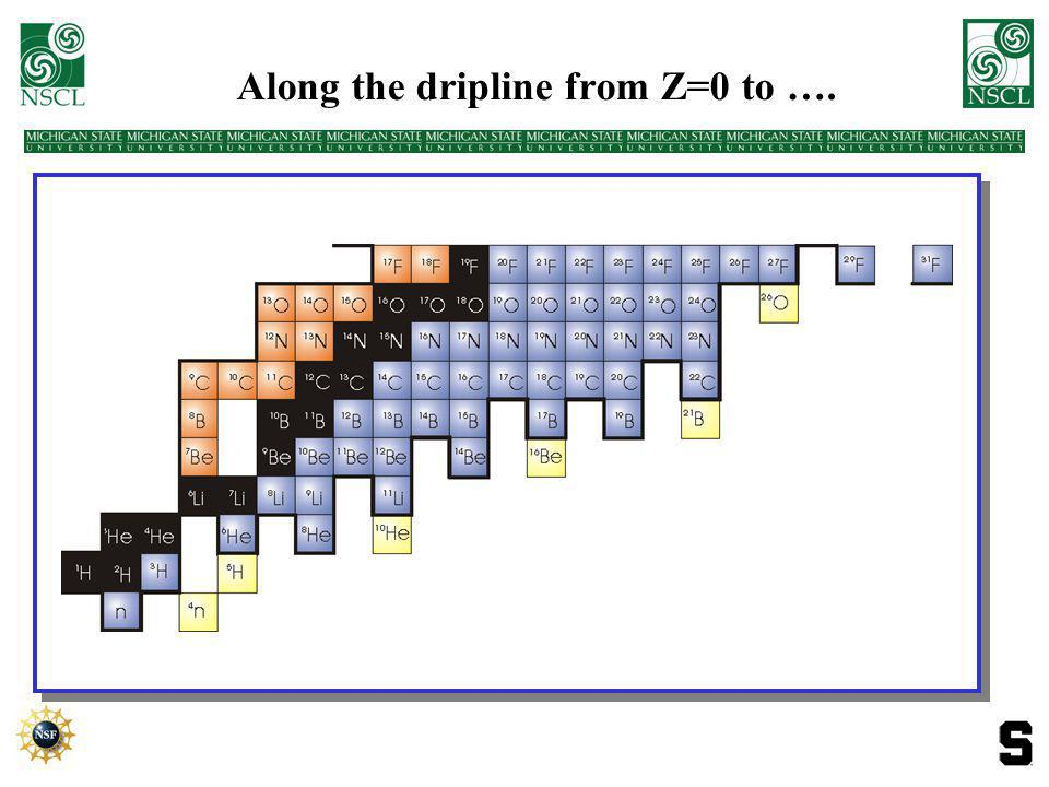Journey Along the Neutron Dripline &Production: transfer, fission, fragmentation &Predicted vanishing of the shells has major influence… &Proof of existence is easy, 2 or 3 is sufficient &Proof of non-existence is much more difficult & Nuclei beyond the dripline