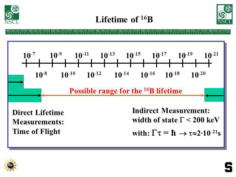 16 B Lifetime Measurements 13 14 15 16 17 H. G. Bohlen et al., Nucl.