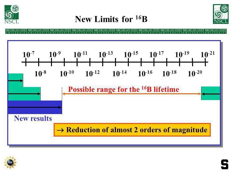 Energy Spectra 16 C + Target  15 B + p 17 C + Target  16 B + p