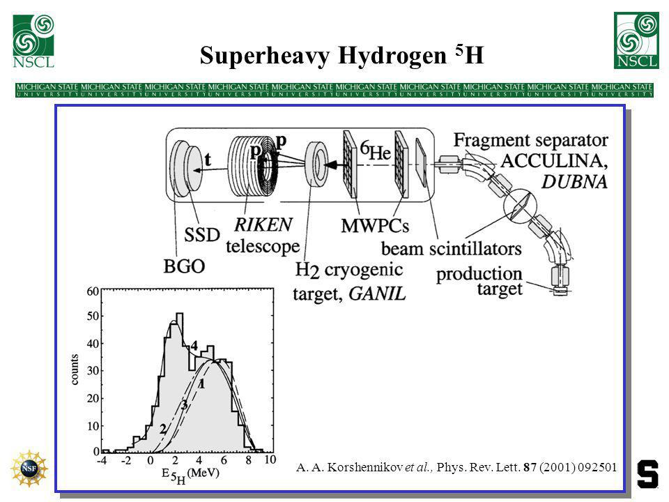 Search for 21 B Session SD - Nuclear Structure IV: Light Nuclei.