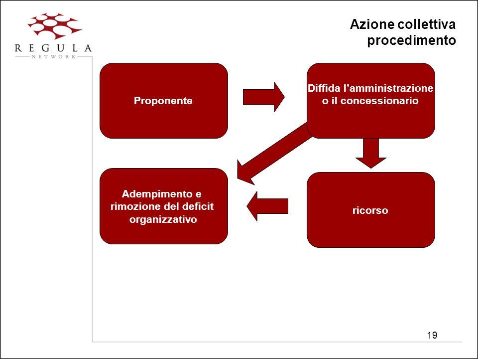 19 Azione collettiva procedimento Proponente Diffida l'amministrazione o il concessionario Adempimento e rimozione del deficit organizzativo ricorso