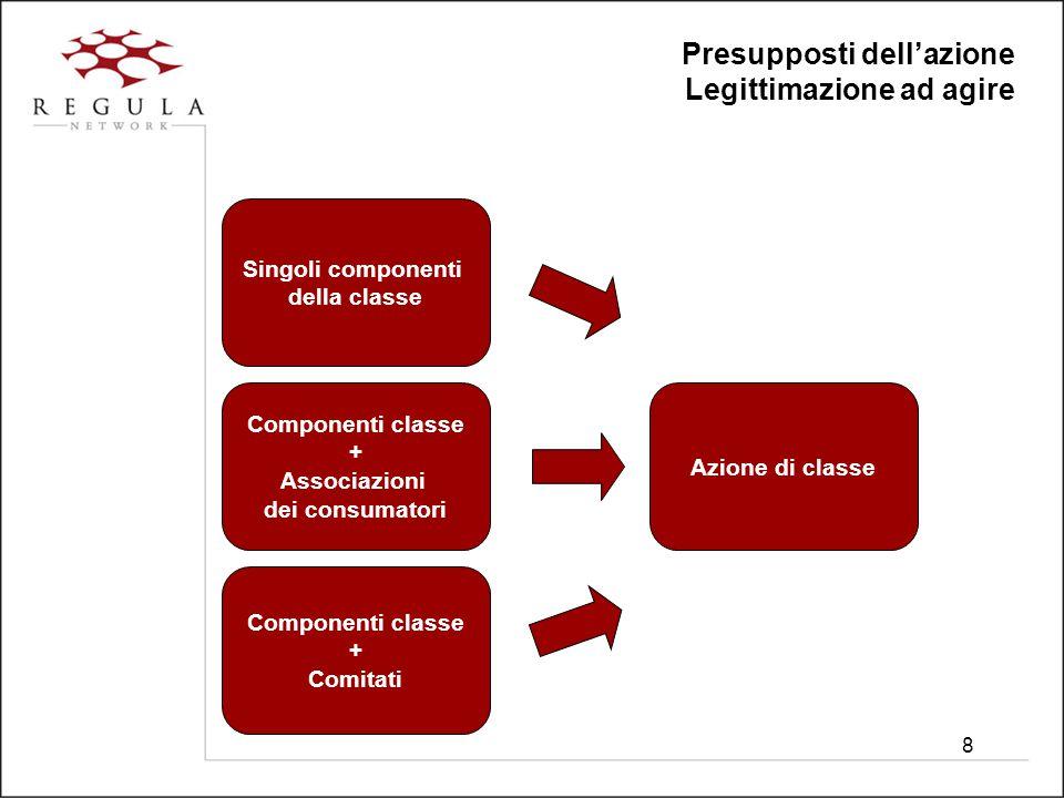 8 Presupposti dell'azione Legittimazione ad agire Singoli componenti della classe Componenti classe + Associazioni dei consumatori Componenti classe + Comitati Azione di classe