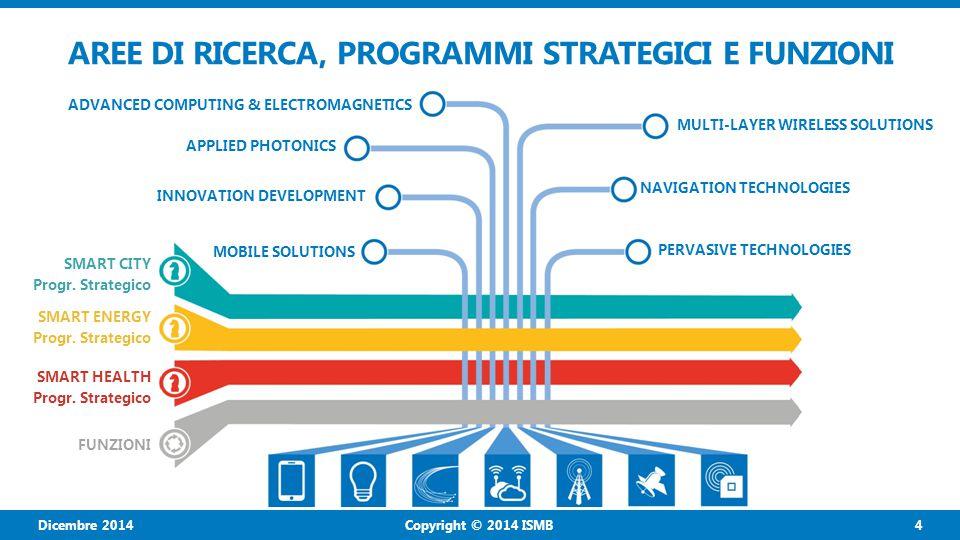 Copyright © 2014 ISMB 5 Dicembre 2014 COME CREIAMO IL BUDGET COMPETITIVO Le Aree di Ricerca e i Programmi Strategici creano nuove opportunità di ricerca grazie ad un'estesa attività progettuale, finanziata attraverso: COMMISSIONE EUROPEA (HORIZON 2020) CALL NAZIONALI (ES.