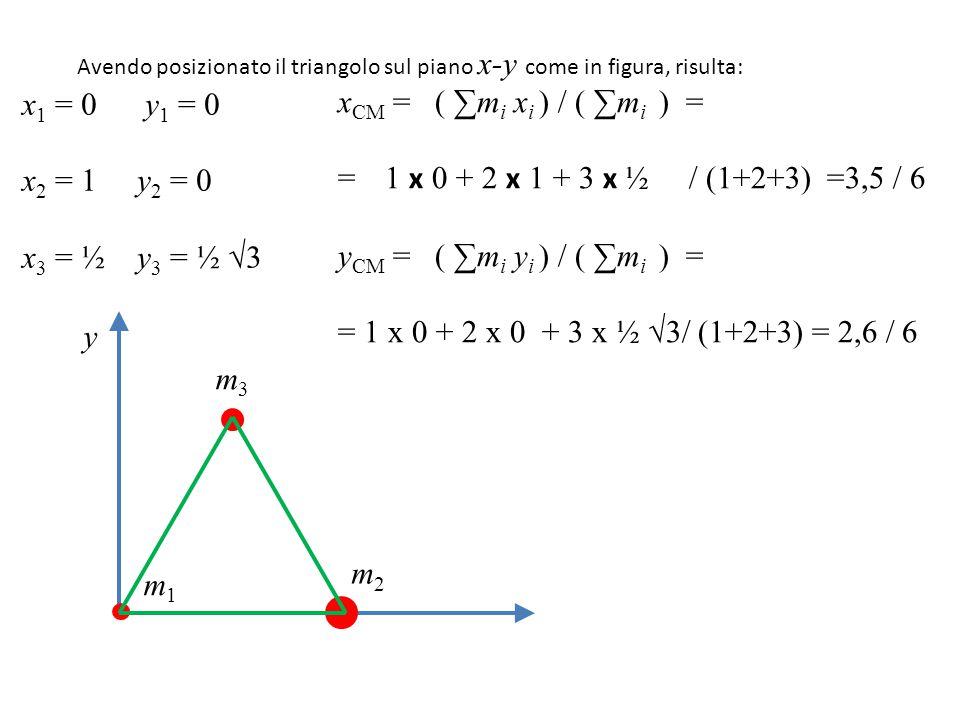 Avendo posizionato il triangolo sul piano x-y come in figura, risulta: y m1m1 m3m3 m2m2 x 1 = 0 y 1 = 0 x 2 = 1 y 2 = 0 x 3 = ½ y 3 = ½ √3 x CM = ( ∑m