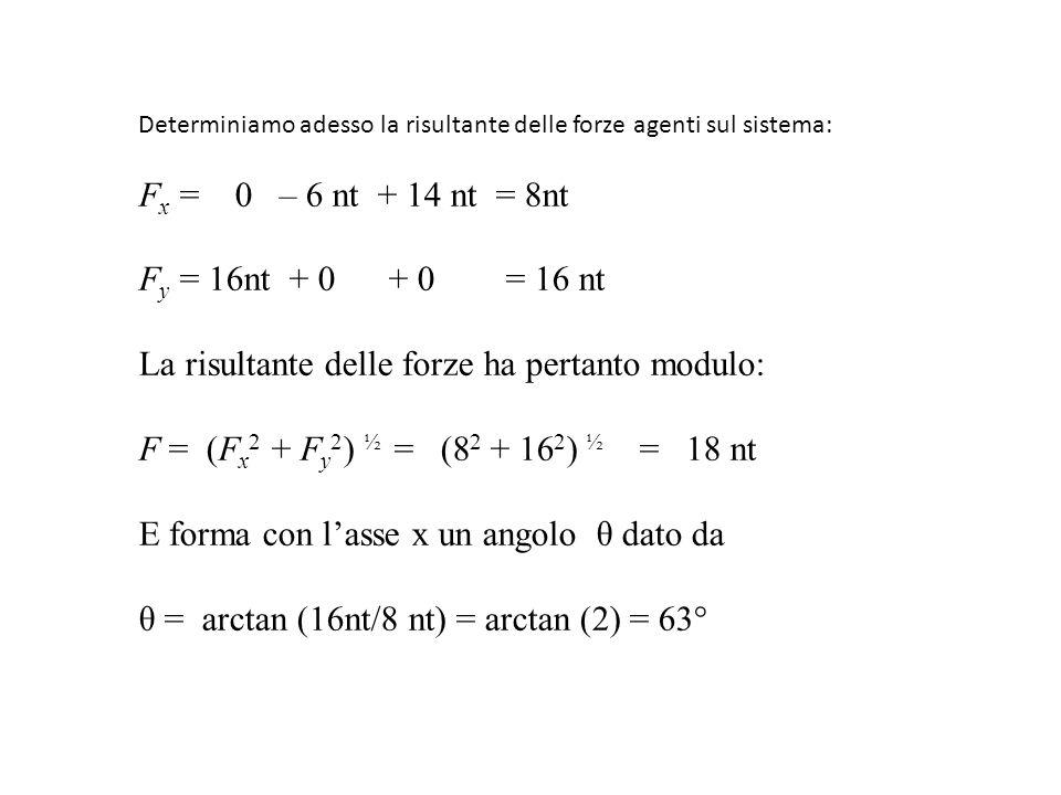 L'accelerazione del centro di massa sarà quindi a = F / M tot = 18 nt / 16 kg = 1,1 m/s 2 e formerà con l'asse x lo stesso angolo di 63 gradi