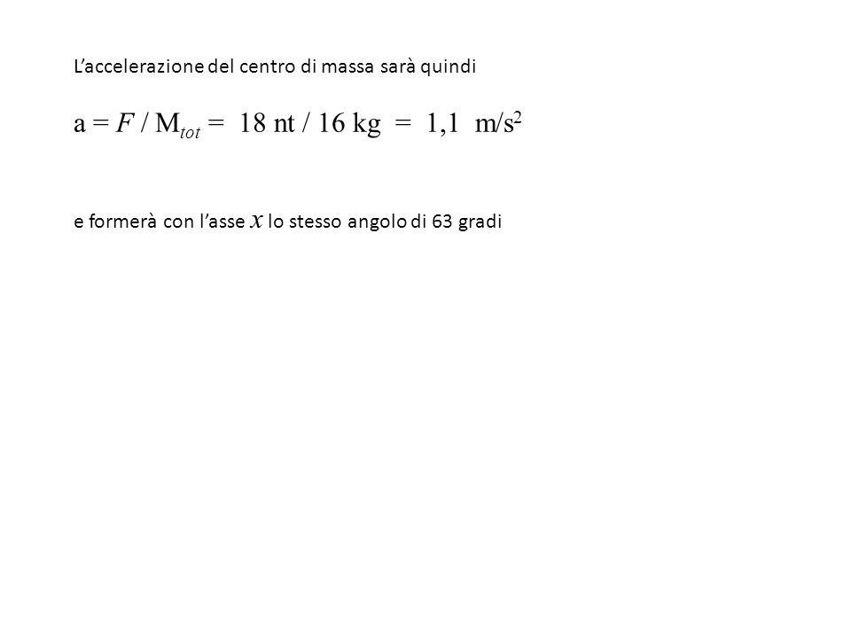 Esempio -3 Consideriamo due blocchi A e B, di massa m A e m B, uniti da una molla a riposo, su un piano orizzontale privo di attrito.