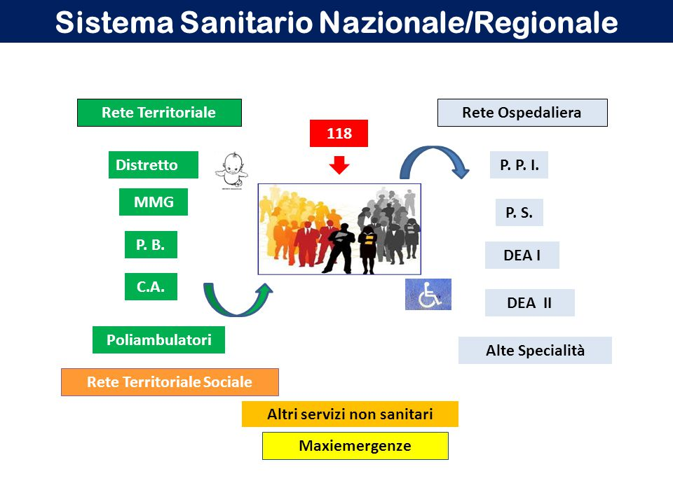 Rete TerritorialeRete Ospedaliera MMG C.A. P. B. P. P. I. P. S. DEA I DEA II Rete Territoriale Sociale Poliambulatori Alte Specialità Distretto 118 Al