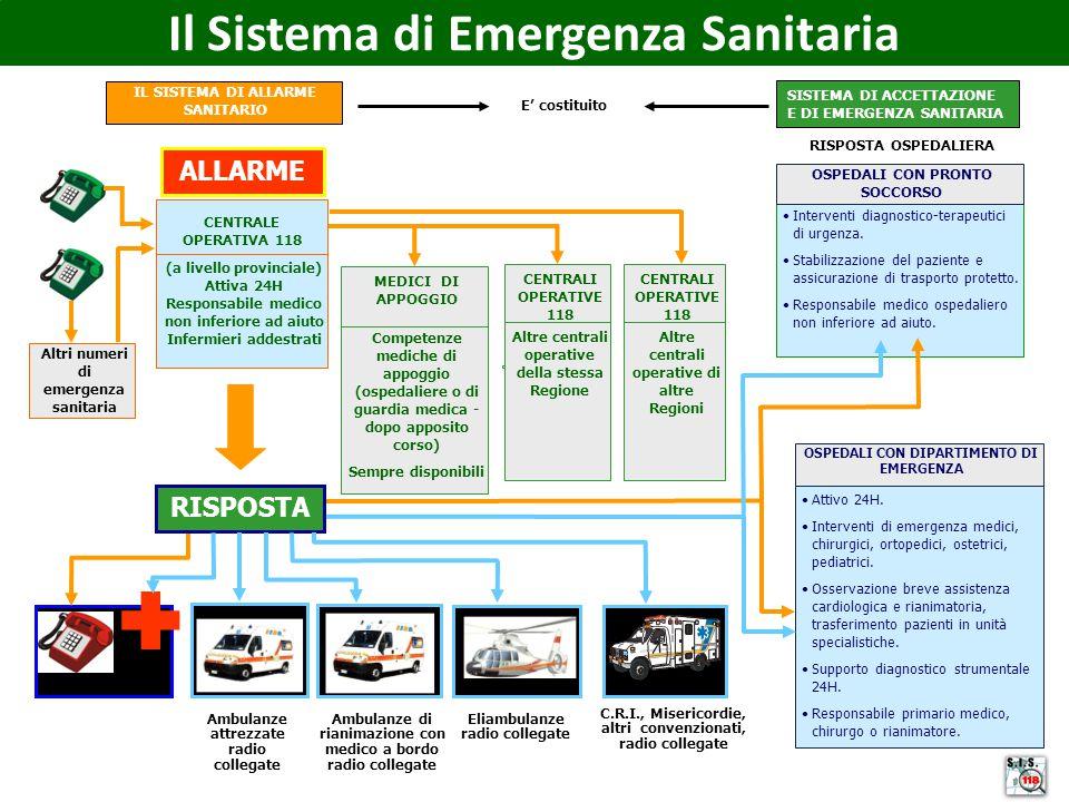 Interventi diagnostico-terapeutici di urgenza. Stabilizzazione del paziente e assicurazione di trasporto protetto. Responsabile medico ospedaliero non
