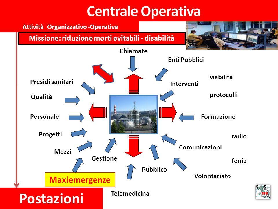 Centrale Operativa Postazioni Personale Mezzi Chiamate Interventi Formazione Comunicazioni viabilità protocolli Gestione Pubblico Maxiemergenze Presid