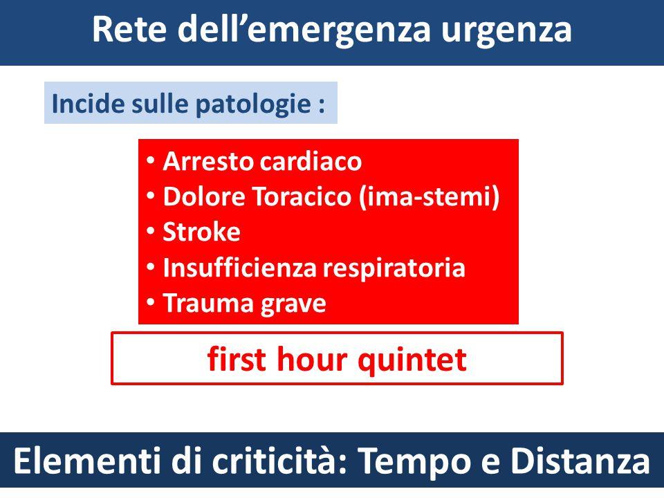 Rete dell'emergenza urgenza Arresto cardiaco Dolore Toracico (ima-stemi) Stroke Insufficienza respiratoria Trauma grave Incide sulle patologie : first