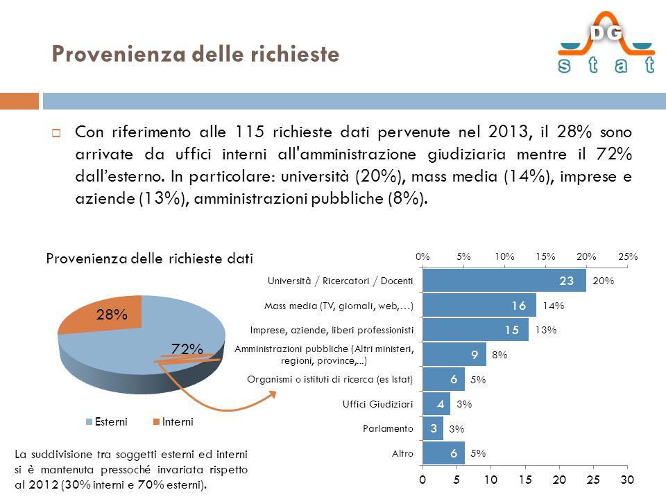Provenienza delle richieste  Con riferimento alle 115 richieste dati pervenute nel 2013, il 28% sono arrivate da uffici interni all amministrazione giudiziaria mentre il 72% dall'esterno.