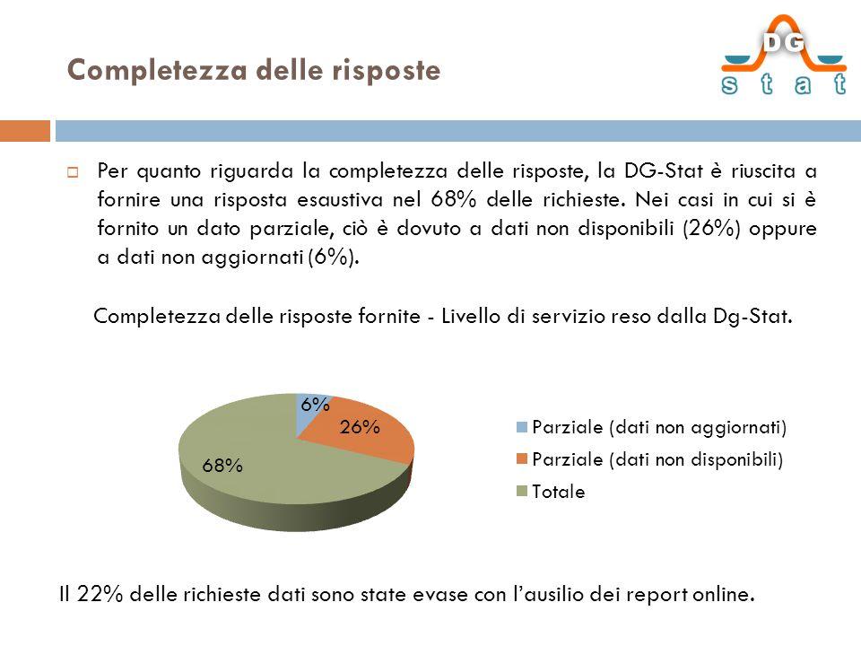 Completezza delle risposte  Per quanto riguarda la completezza delle risposte, la DG-Stat è riuscita a fornire una risposta esaustiva nel 68% delle richieste.