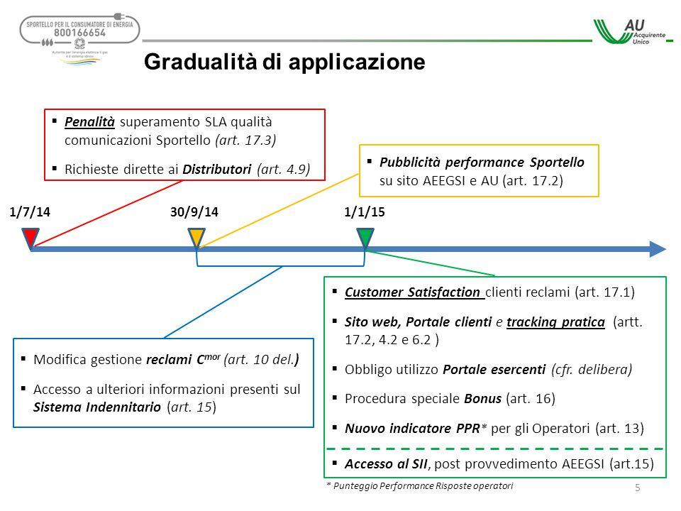 5 1/7/1430/9/141/1/15  Pubblicità performance Sportello su sito AEEGSI e AU (art. 17.2)  Modifica gestione reclami C mor (art. 10 del.)  Accesso a