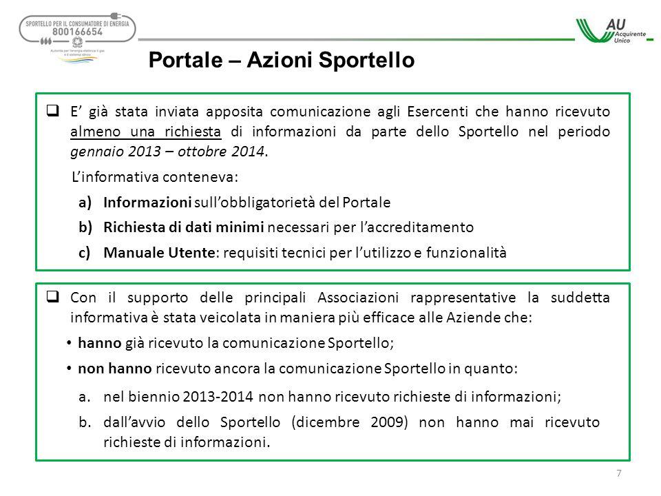 Portale – Azioni Sportello  E' già stata inviata apposita comunicazione agli Esercenti che hanno ricevuto almeno una richiesta di informazioni da par