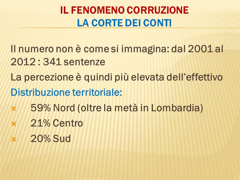 IL FENOMENO CORRUZIONE LA CORTE DEI CONTI Il numero non è come si immagina: dal 2001 al 2012 : 341 sentenze La percezione è quindi più elevata dell'effettivo Distribuzione territoriale:  59% Nord (oltre la metà in Lombardia)  21% Centro  20% Sud