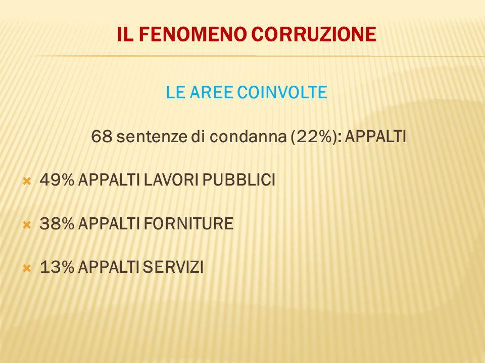 IL FENOMENO CORRUZIONE LE AREE COINVOLTE 68 sentenze di condanna (22%): APPALTI  49% APPALTI LAVORI PUBBLICI  38% APPALTI FORNITURE  13% APPALTI SE