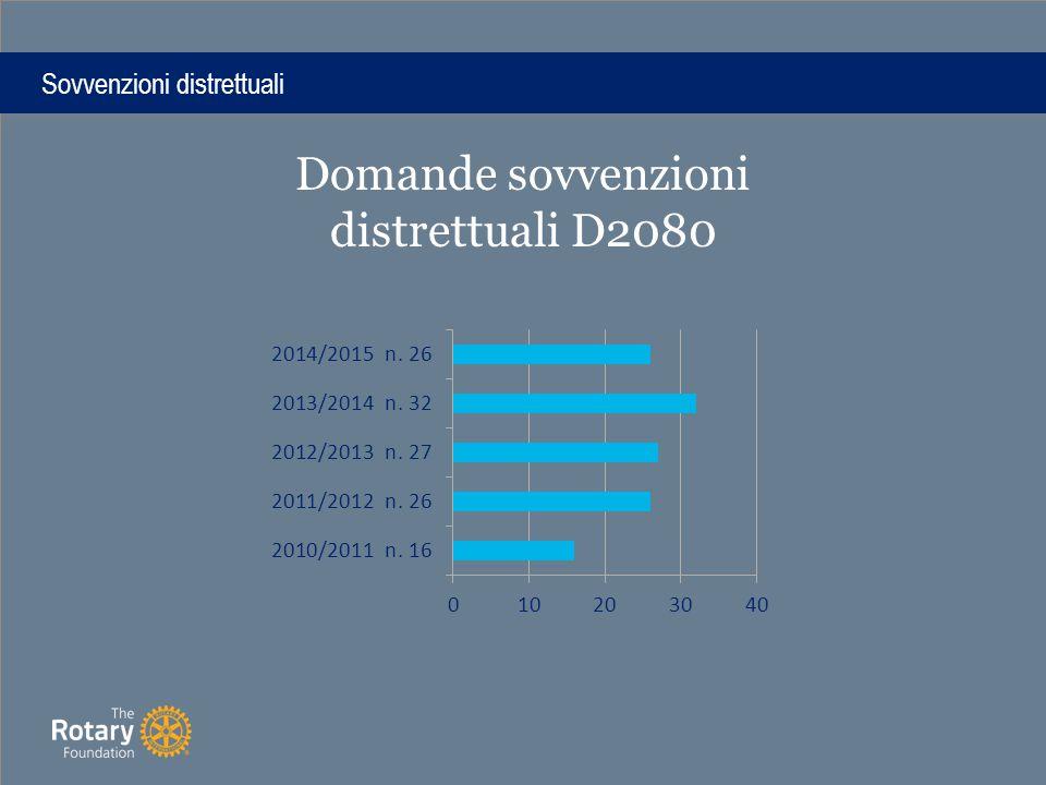 Sovvenzioni distrettuali Domande sovvenzioni distrettuali D2080
