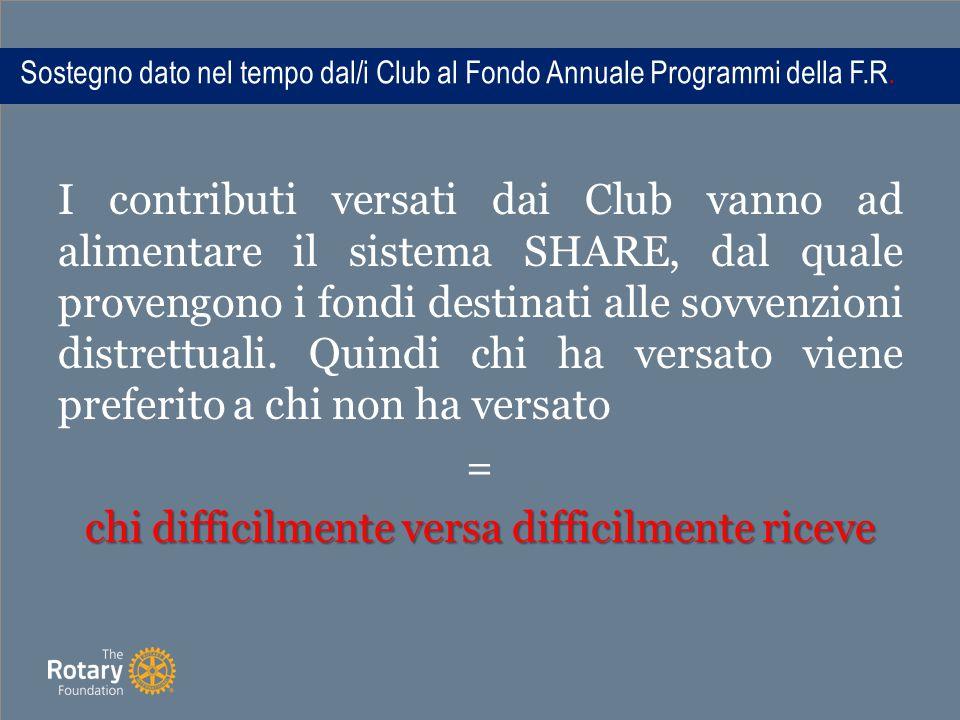 Sostegno dato nel tempo dal/i Club al Fondo Annuale Programmi della F.R.