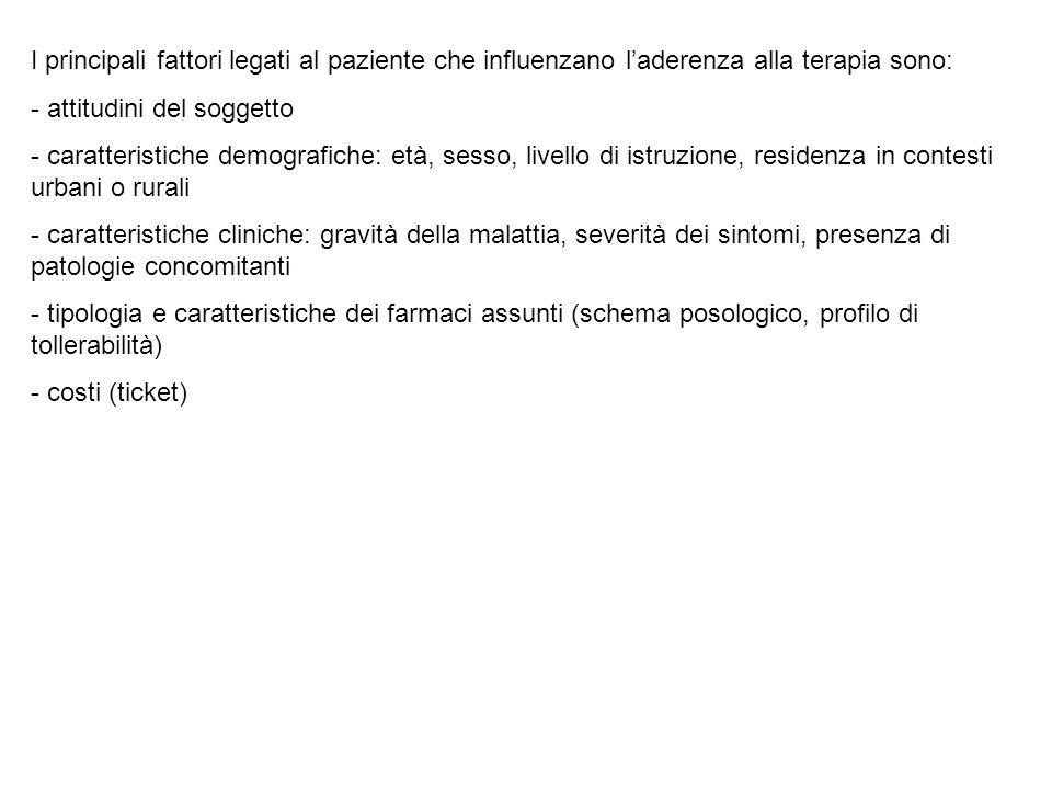 I principali fattori legati al paziente che influenzano l'aderenza alla terapia sono: - attitudini del soggetto - caratteristiche demografiche: età, s