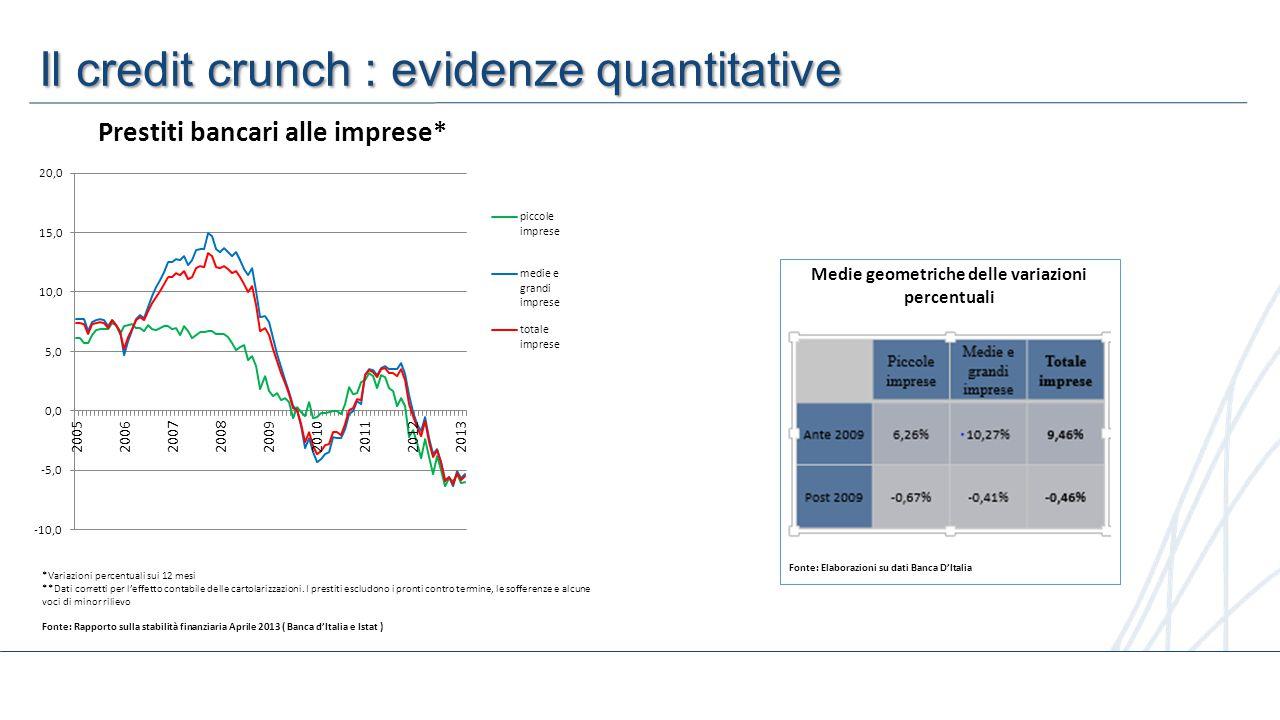 10 Il credit crunch : evidenze quantitative *Variazioni percentuali sui 12 mesi **Dati corretti per l'effetto contabile delle cartolarizzazioni.