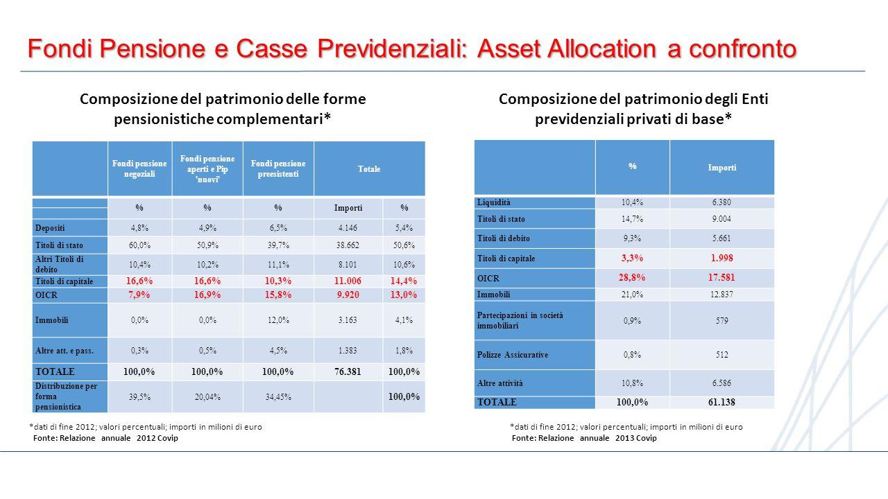 11 Fondi Pensione e Casse Previdenziali: Asset Allocation a confronto Composizione del patrimonio delle forme pensionistiche complementari* *dati di f