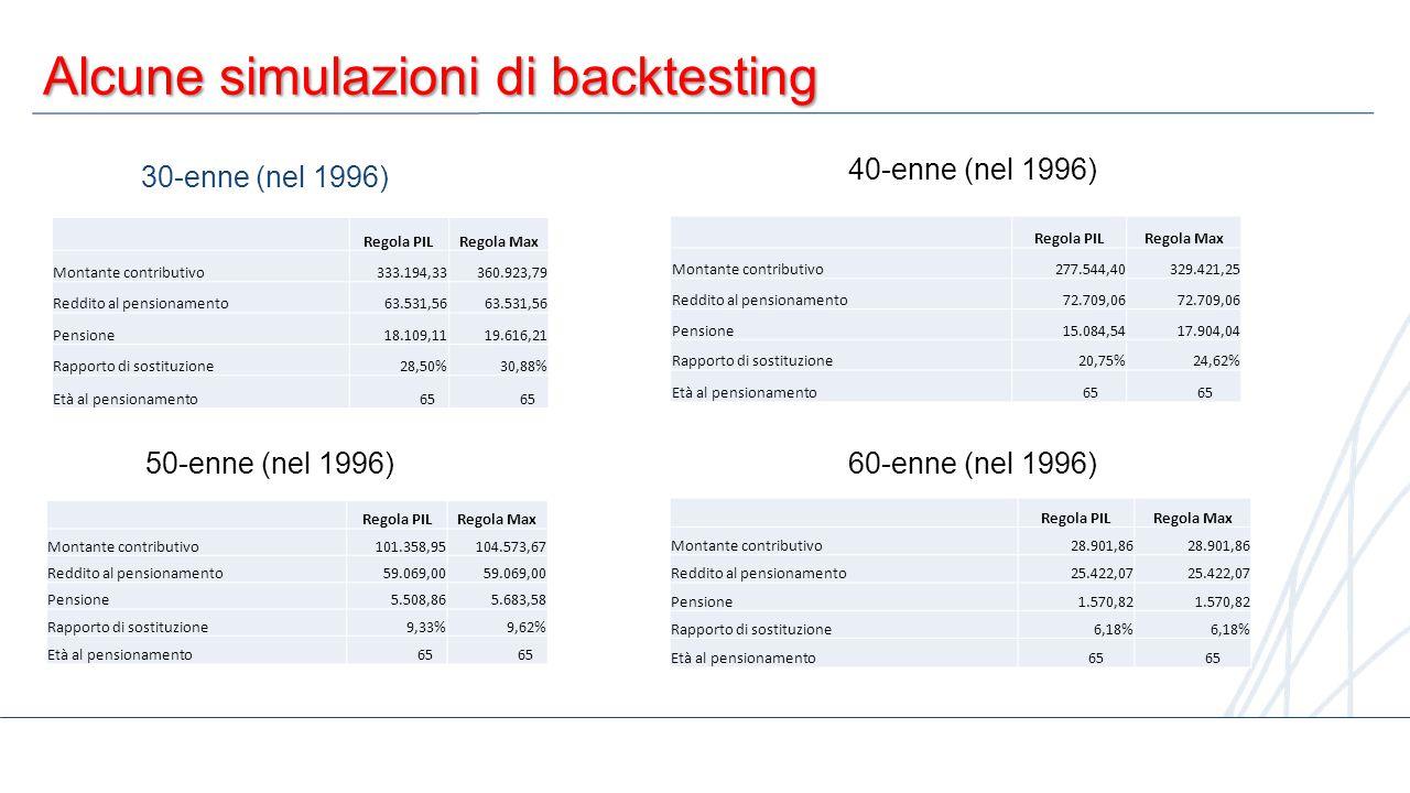 5 Alcune simulazioni di backtesting 30-enne (nel 1996) Regola PILRegola Max Montante contributivo333.194,33360.923,79 Reddito al pensionamento63.531,5