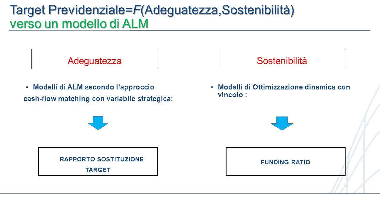 6 Modelli di ALM secondo l'approccio cash-flow matching con variabile strategica: RAPPORTO SOSTITUZIONE TARGET Target Previdenziale=F(Adeguatezza,Sostenibilità) verso un modello di ALM AdeguatezzaSostenibilità Modelli di Ottimizzazione dinamica con vincolo : FUNDING RATIO