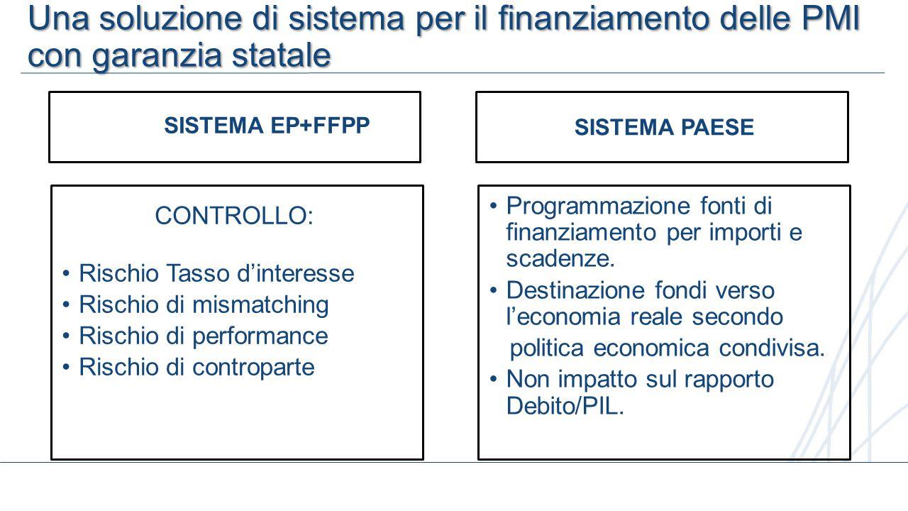 9 SISTEMA EP+FFPP CONTROLLO: Rischio Tasso d'interesse Rischio di mismatching Rischio di performance Rischio di controparte Una soluzione di sistema p