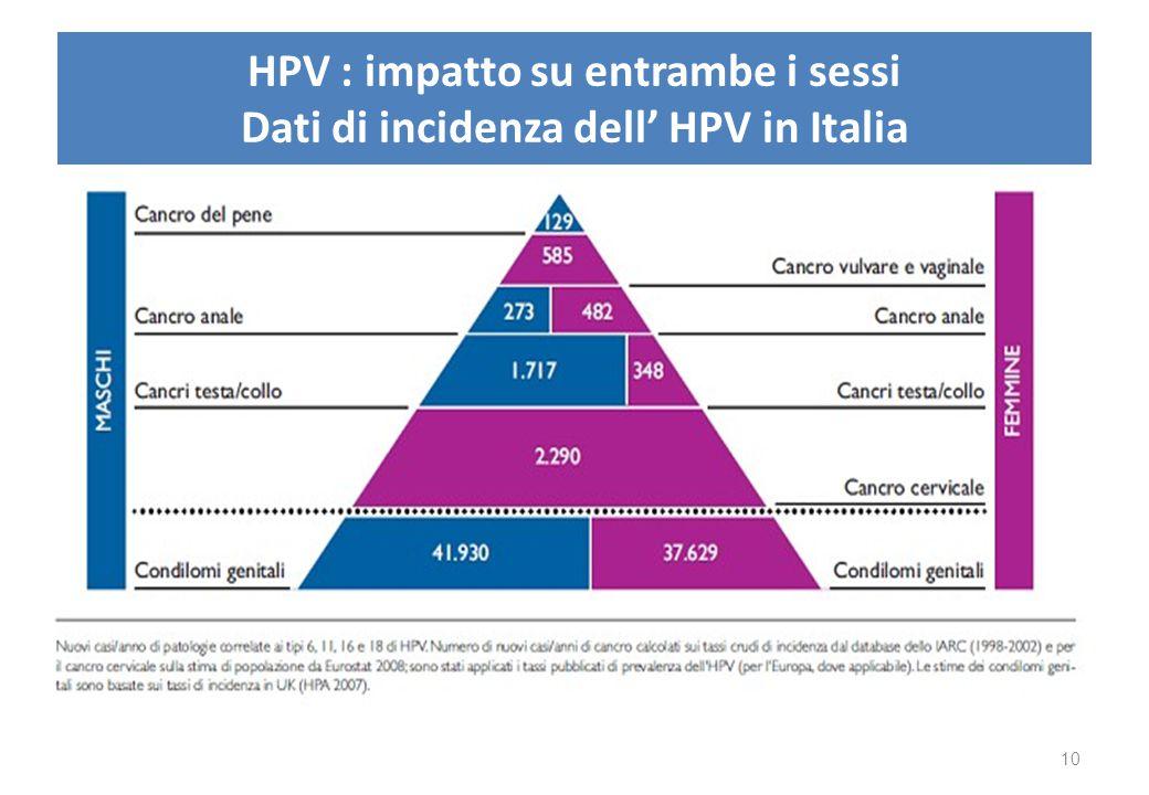 HPV : impatto su entrambe i sessi Dati di incidenza dell' HPV in Italia 10