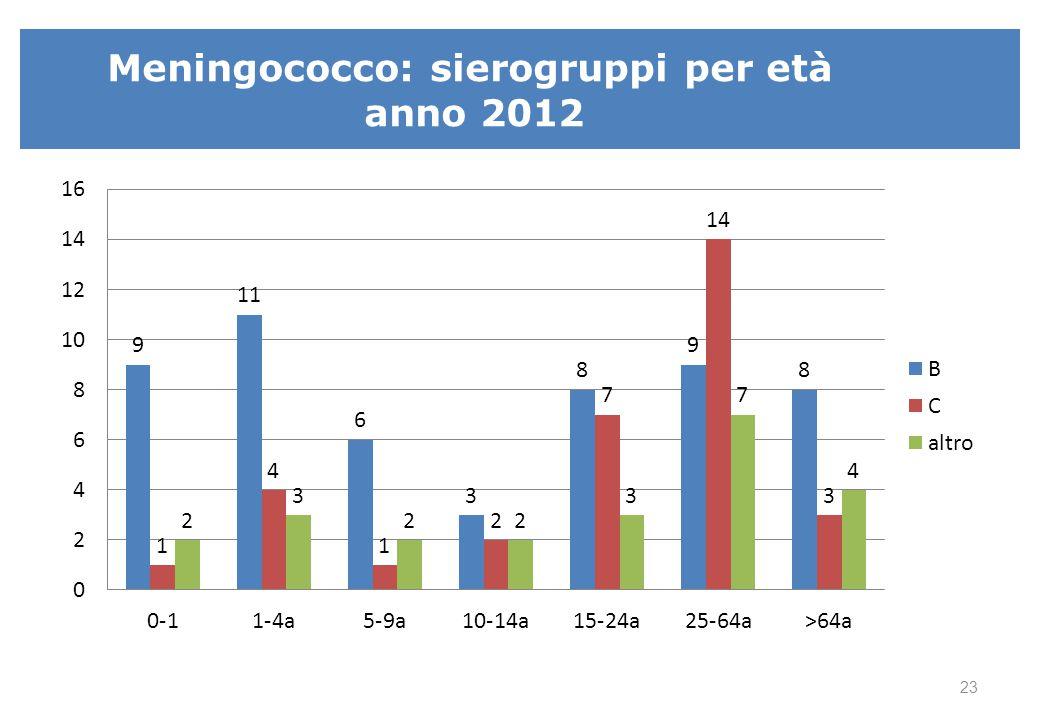 Meningococco: sierogruppi per età anno 2012 23
