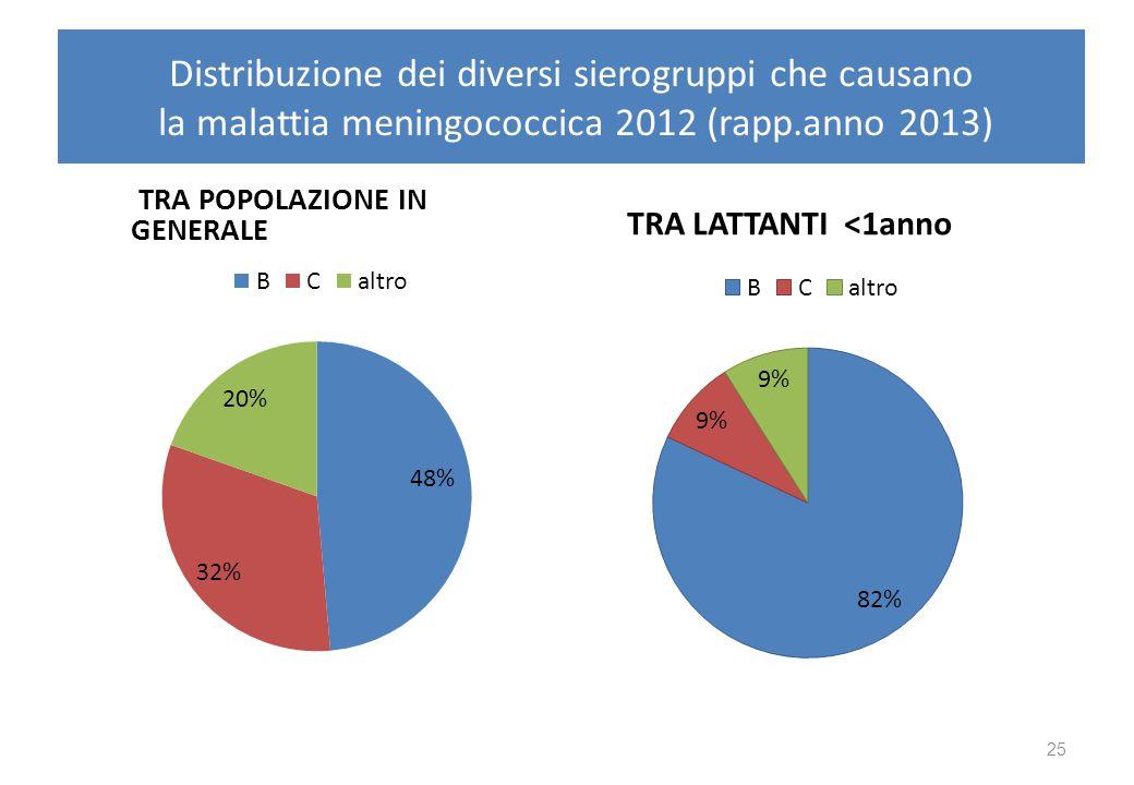 Distribuzione dei diversi sierogruppi che causano la malattia meningococcica 2012 (rapp.anno 2013) TRA POPOLAZIONE IN GENERALE TRA LATTANTI <1anno 25