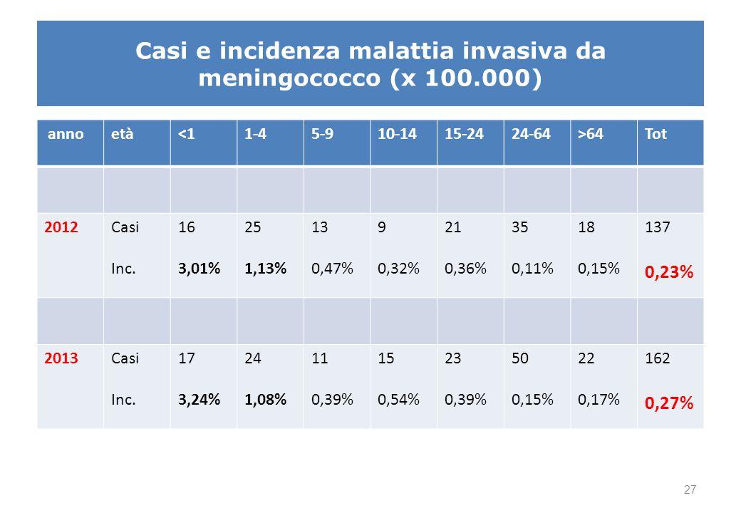 annoetà<11-45-910-1415-2424-64>64Tot 2012Casi Inc. 16 3,01% 25 1,13% 13 0,47% 9 0,32% 21 0,36% 35 0,11% 18 0,15% 137 0,23% 2013Casi Inc. 17 3,24% 24 1