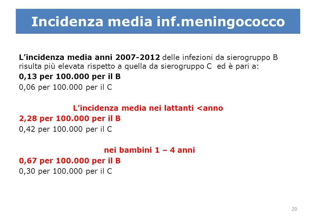 Incidenza media inf.meningococco L'incidenza media anni 2007-2012 delle infezioni da sierogruppo B risulta più elevata rispetto a quella da sierogrupp