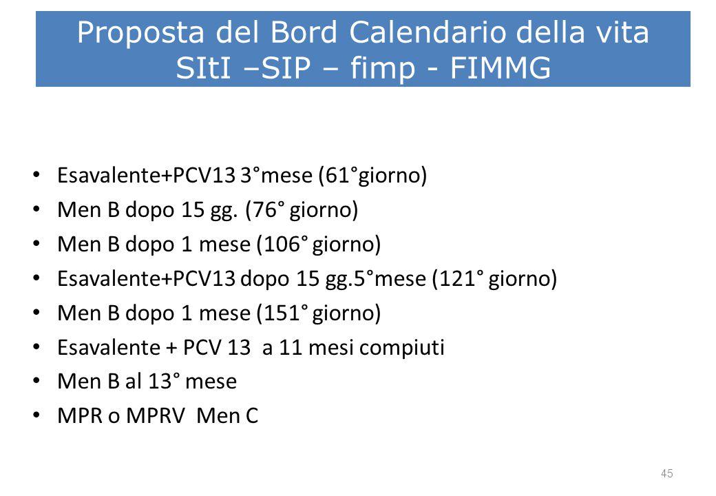 Proposta del Bord Calendario della vita SItI –SIP – fimp - FIMMG Esavalente+PCV13 3°mese (61°giorno) Men B dopo 15 gg. (76° giorno) Men B dopo 1 mese