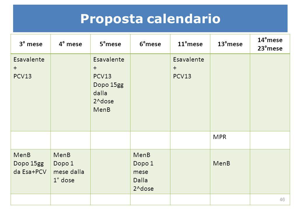 Proposta calendario 3° mese4° mese5°mese6°mese11°mese13°mese 14°mese 23°mese Esavalente + PCV13 Esavalente + PCV13 Dopo 15gg dalla 2^dose MenB Esavale