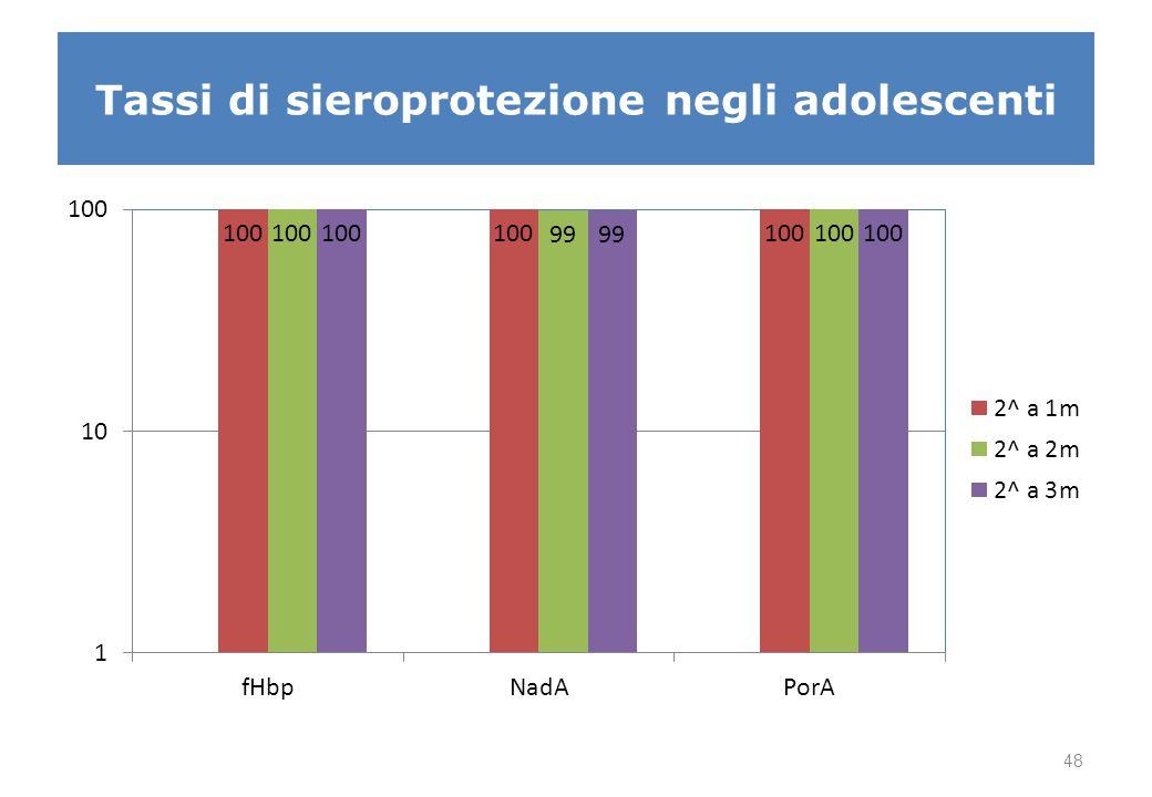 Tassi di sieroprotezione negli adolescenti 48