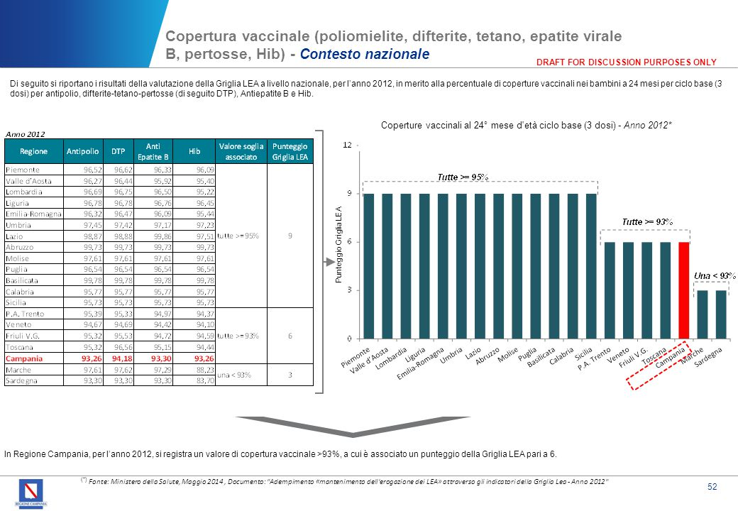 52 DRAFT FOR DISCUSSION PURPOSES ONLY Copertura vaccinale (poliomielite, difterite, tetano, epatite virale B, pertosse, Hib) - Contesto nazionale (*)