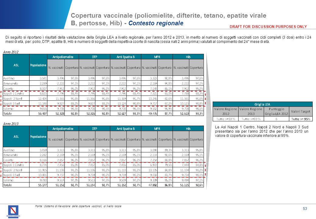 53 DRAFT FOR DISCUSSION PURPOSES ONLY Copertura vaccinale (poliomielite, difterite, tetano, epatite virale B, pertosse, Hib) - Contesto regionale Di s
