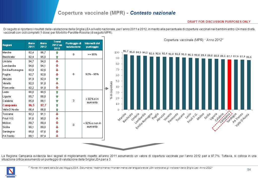 54 DRAFT FOR DISCUSSION PURPOSES ONLY Copertura vaccinale (MPR) - Contesto nazionale (*) Fonte: Ministero della Salute, Maggio 2014, Documento: