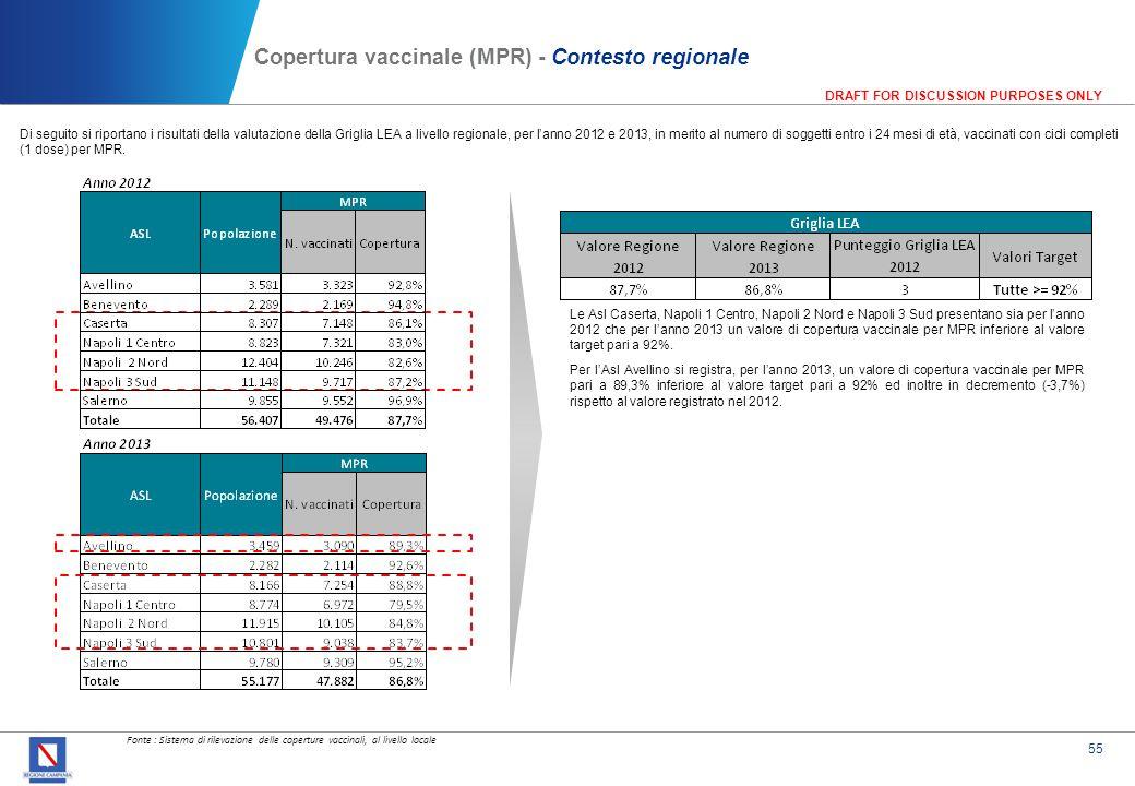 55 DRAFT FOR DISCUSSION PURPOSES ONLY Copertura vaccinale (MPR) - Contesto regionale Di seguito si riportano i risultati della valutazione della Grigl