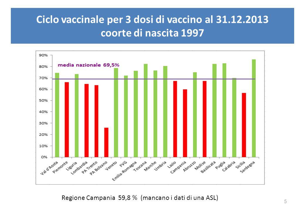 Ciclo vaccinale per 3 dosi di vaccino al 31.12.2013 coorte di nascita 1997 Regione Campania 59,8 % (mancano i dati di una ASL) 5