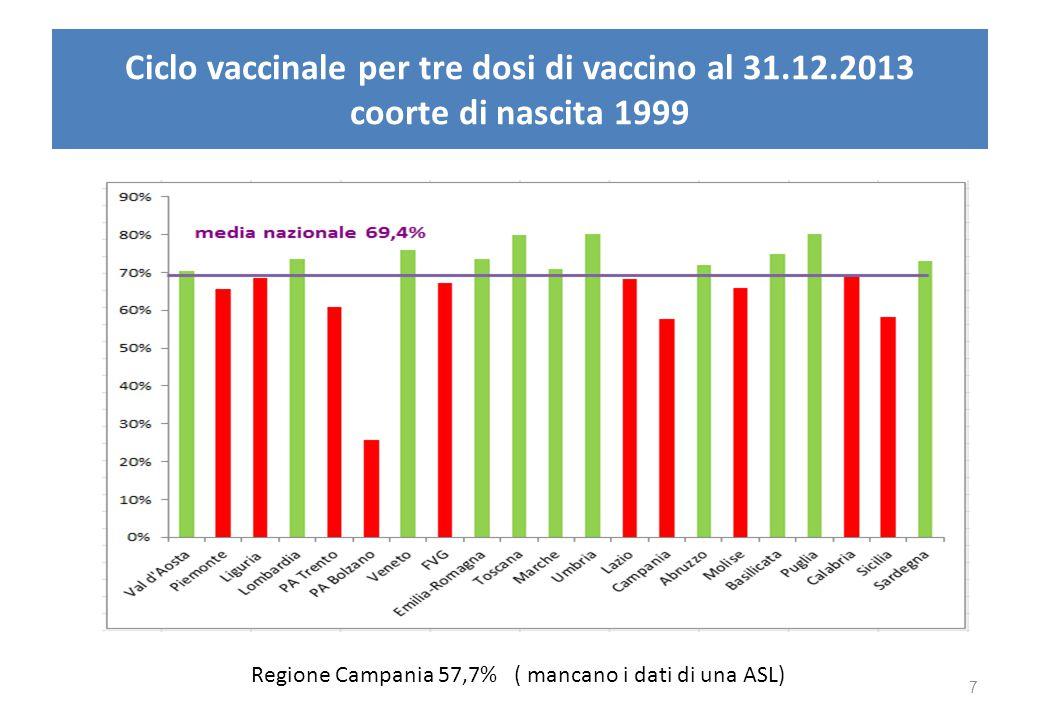 Ciclo vaccinale per tre dosi di vaccino al 31.12.2013 coorte di nascita 1999 Regione Campania 57,7% ( mancano i dati di una ASL) 7
