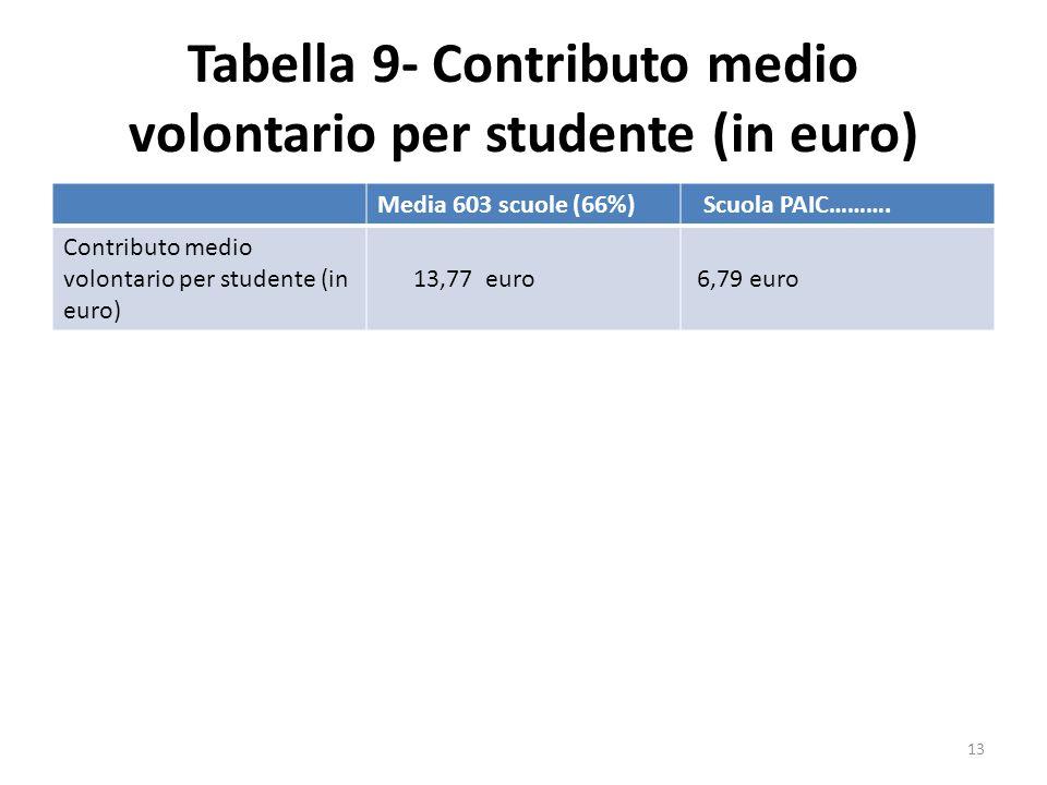 Tabella 9- Contributo medio volontario per studente (in euro) Media 603 scuole (66%) Scuola PAIC………. Contributo medio volontario per studente (in euro