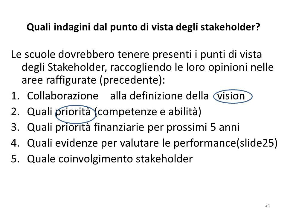 Quali indagini dal punto di vista degli stakeholder? Le scuole dovrebbero tenere presenti i punti di vista degli Stakeholder, raccogliendo le loro opi