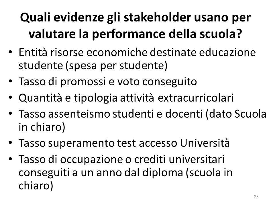 Quali evidenze gli stakeholder usano per valutare la performance della scuola? Entità risorse economiche destinate educazione studente (spesa per stud