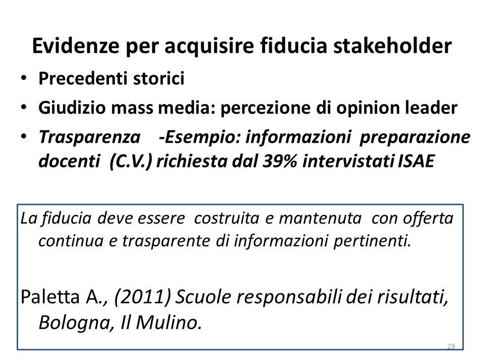 Evidenze per acquisire fiducia stakeholder Precedenti storici Giudizio mass media: percezione di opinion leader Trasparenza -Esempio: informazioni pre