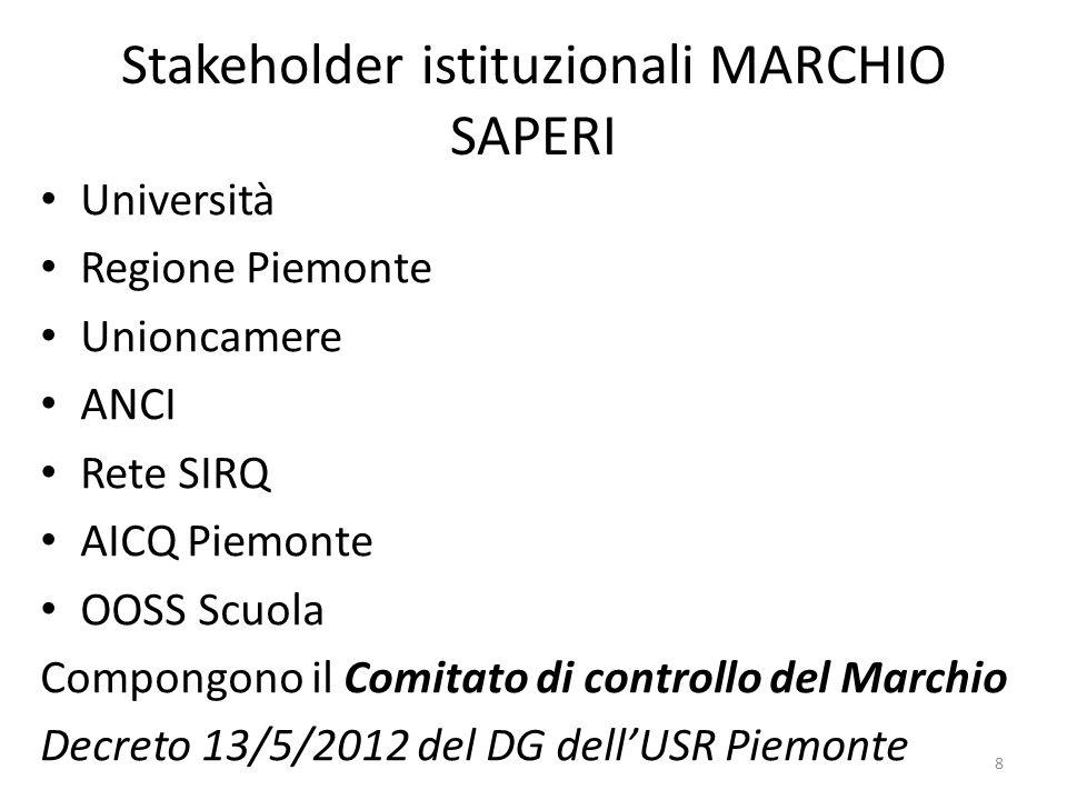 Stakeholder istituzionali MARCHIO SAPERI Università Regione Piemonte Unioncamere ANCI Rete SIRQ AICQ Piemonte OOSS Scuola Compongono il Comitato di co