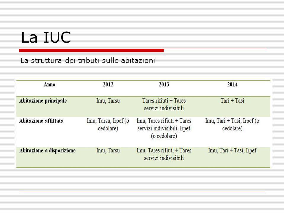 IMU  Imposta municipale propria  Riferimenti normativi: D.Lgs 23/2011 e art.