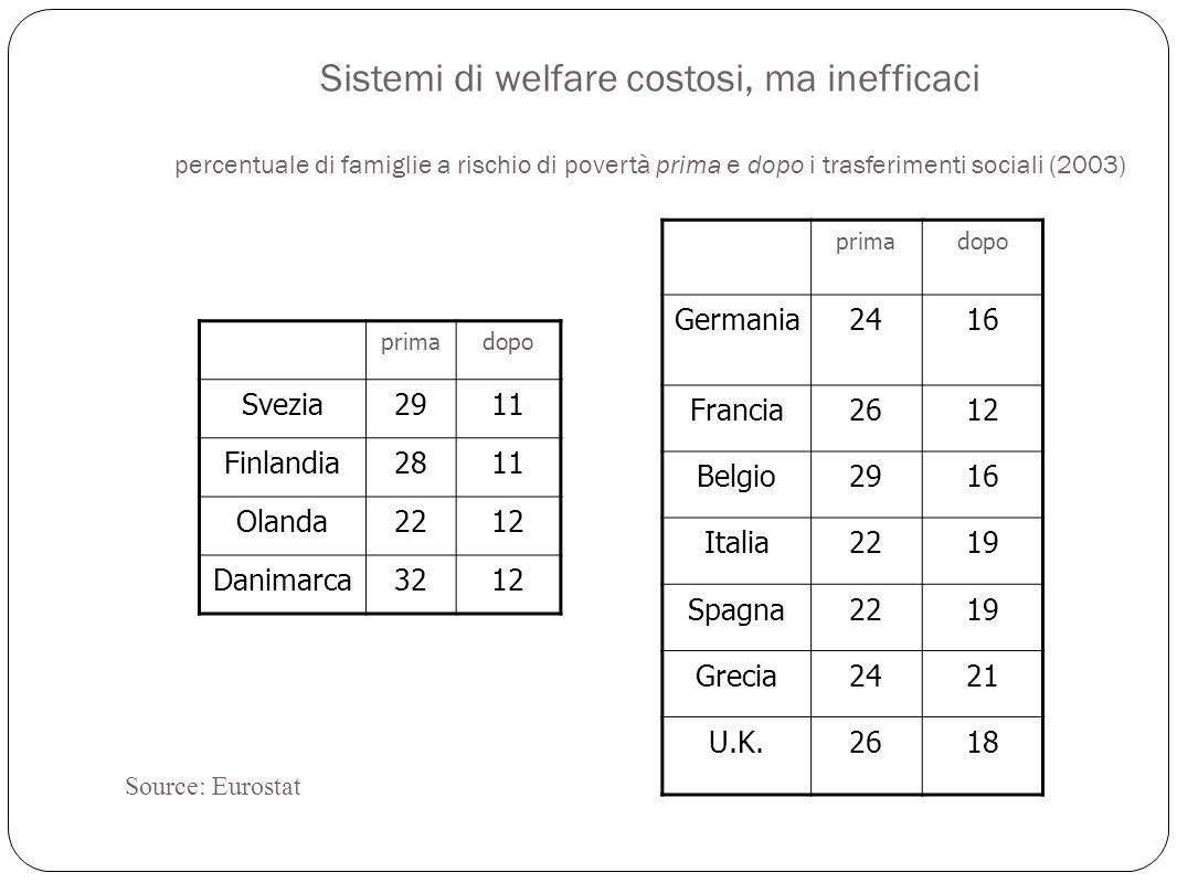 Sistemi di welfare costosi, ma inefficaci percentuale di famiglie a rischio di povertà prima e dopo i trasferimenti sociali (2003) primadopo Svezia2911 Finlandia2811 Olanda2212 Danimarca3212 primadopo Germania2416 Francia2612 Belgio2916 Italia2219 Spagna2219 Grecia2421 U.K.2618 Source: Eurostat