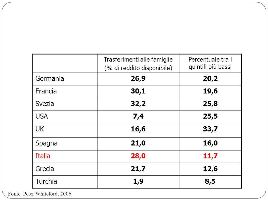 Trasferimenti alle famiglie (% di reddito disponibile) Percentuale tra i quintili più bassi Germania26,920,2 Francia30,119,6 Svezia32,225,8 USA7,425,5 UK16,633,7 Spagna21,016,0 Italia28,011,7 Grecia21,712,6 Turchia1,98,5 Fonte: Peter Whiteford, 2006
